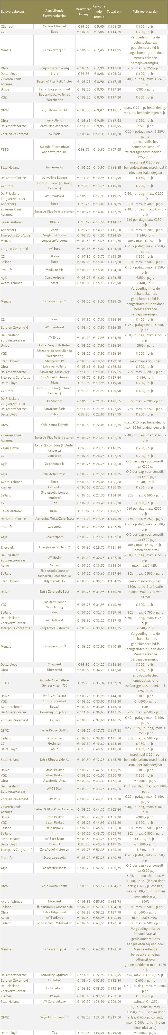 Homeopathie-vergoedingen-zorgverzekeraars-2015